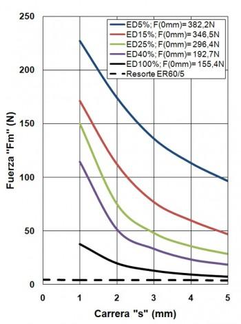 ER60-05-C